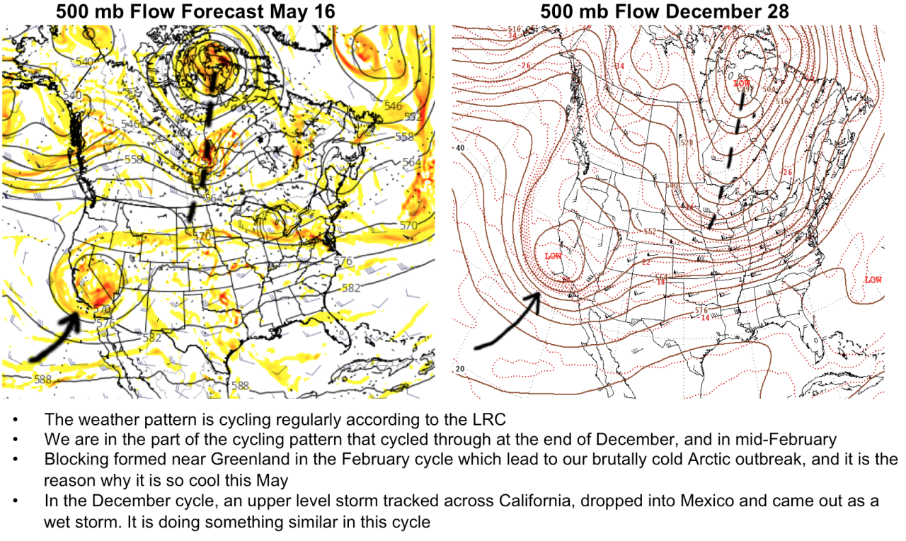 Incredible LRC Exhibit Of Cycle 2 & Cycle 5 (Late December & Developing Now)