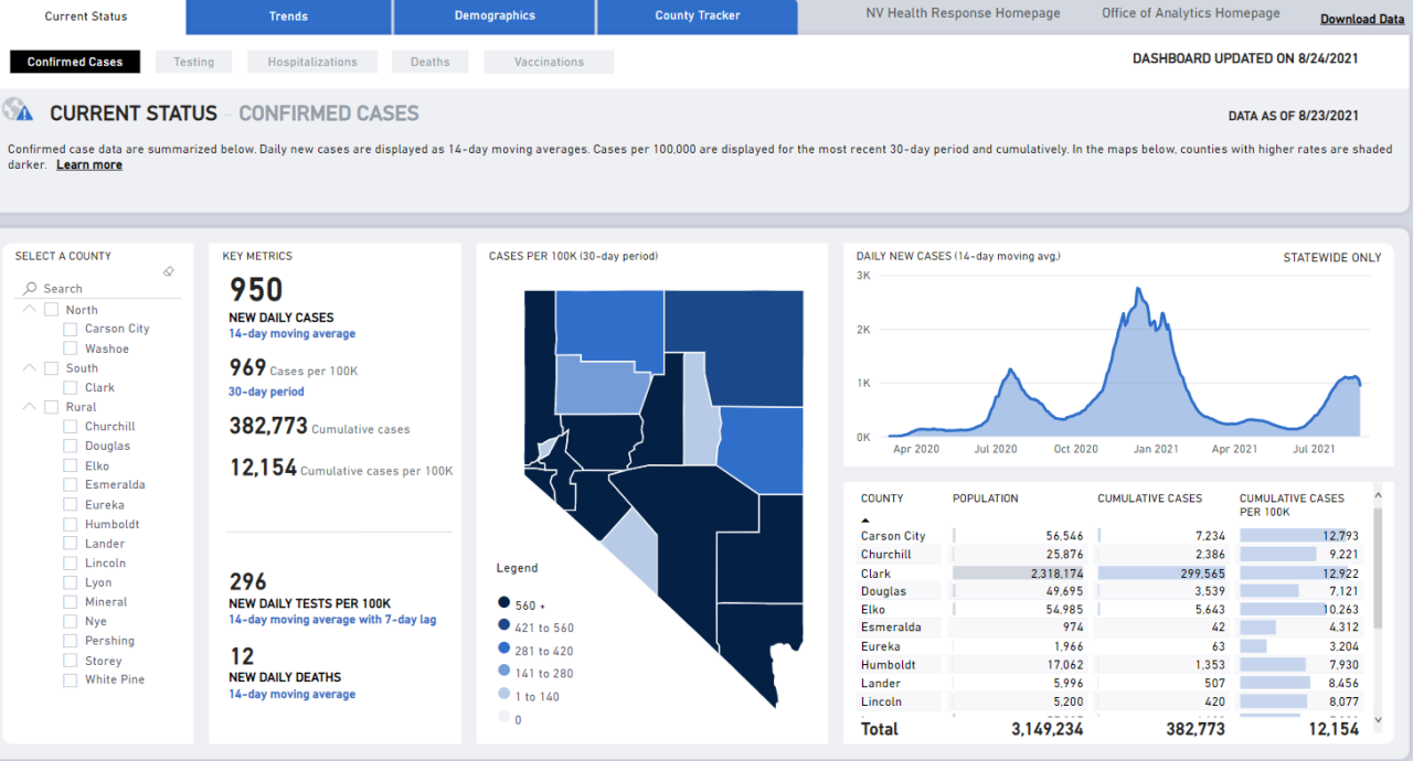 Nevada COVID numbers Aug. 24.PNG