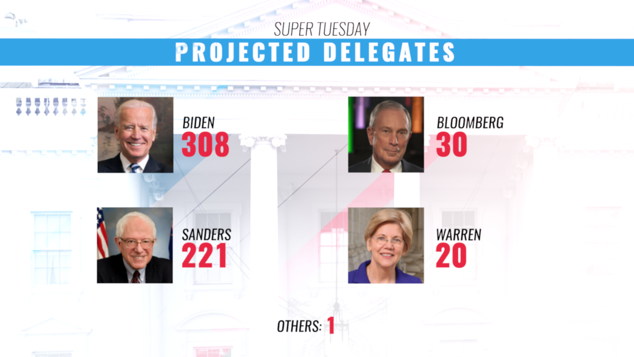 Live Results: Super Tuesday results from coast to coast
