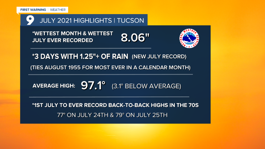 Cuy Tucson July 2021 Highlights.png