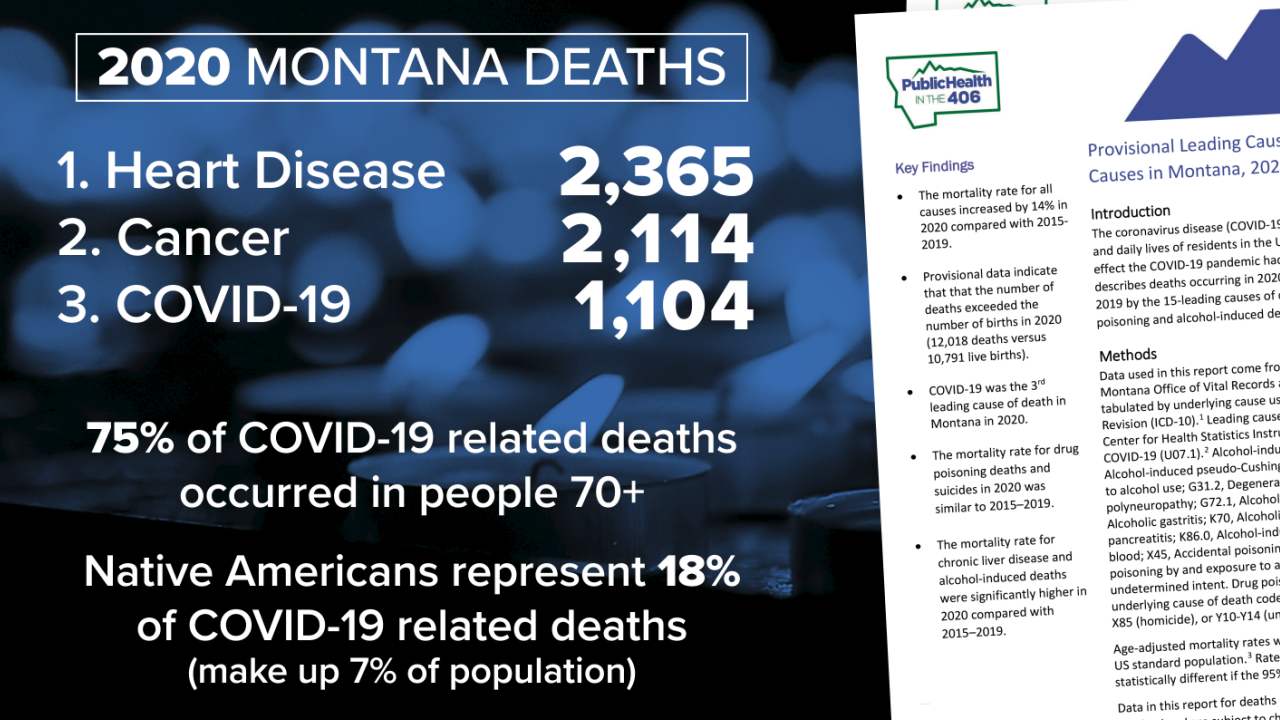 COVID-19 was the third-leading cause of death in Montana in 2020