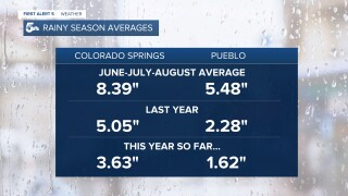 Rainy Season Averages