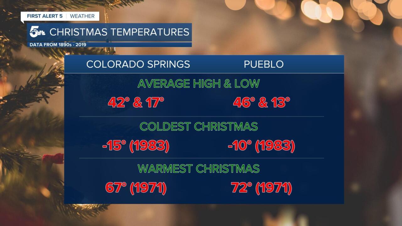 Average Christmas Temperatures