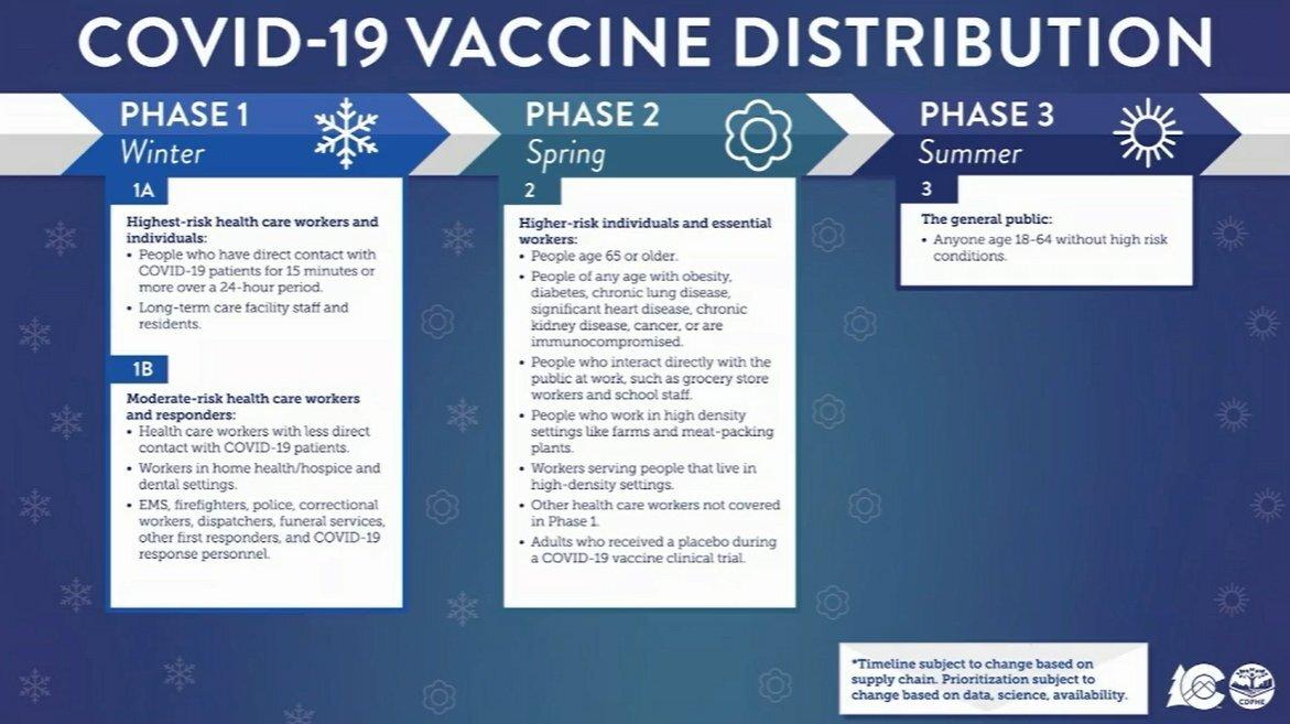 Colorado Vaccine distribution