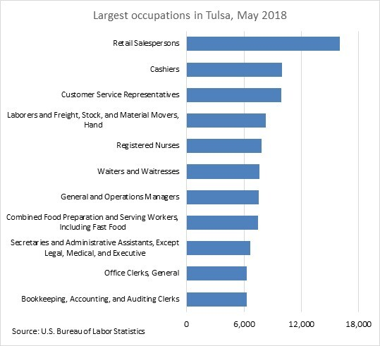 Largest occupations in Tulsa