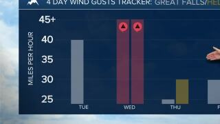 Mild temperatures with windy conditions set for work week