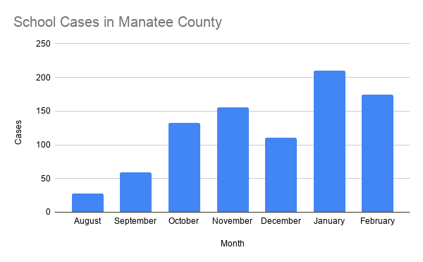 School Cases in Manatee County.png