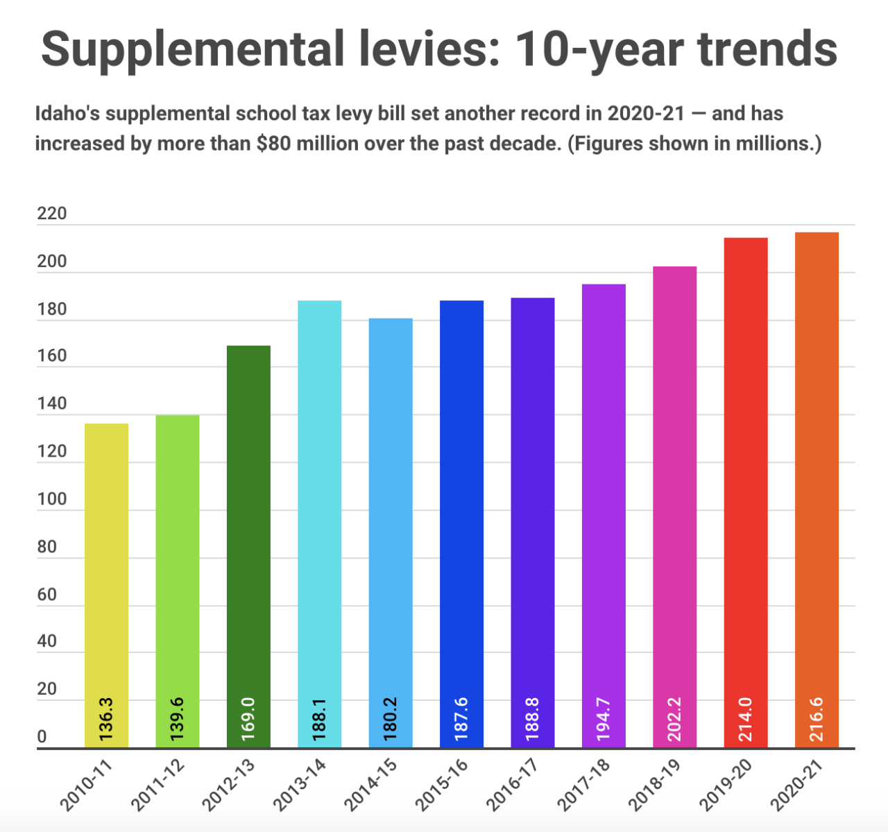 Supplemental-levies-2020-21.png