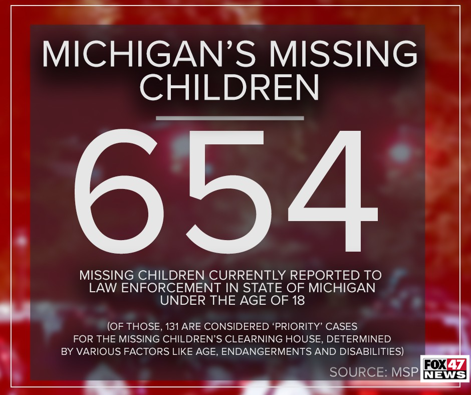Currently, in Michigan, there are 654 children under the age of 18 reported missing and there are 131 missing children age 13 and under.