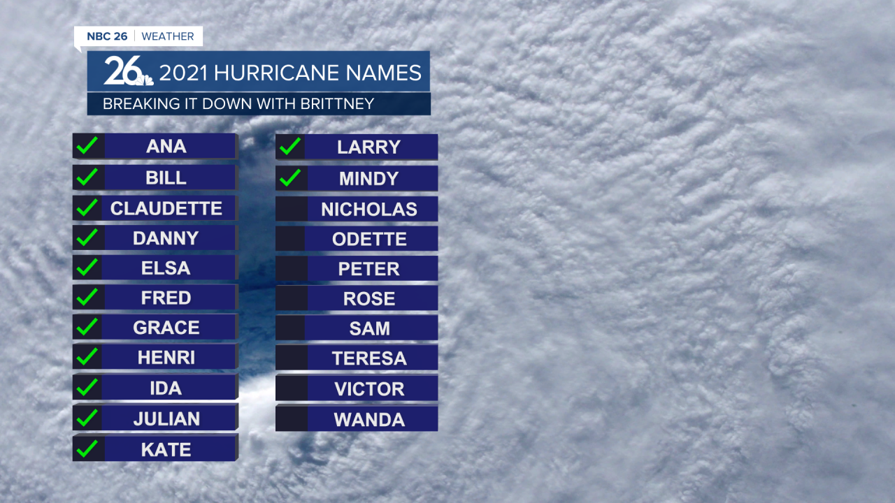 13 named tropical cyclones so far this year.