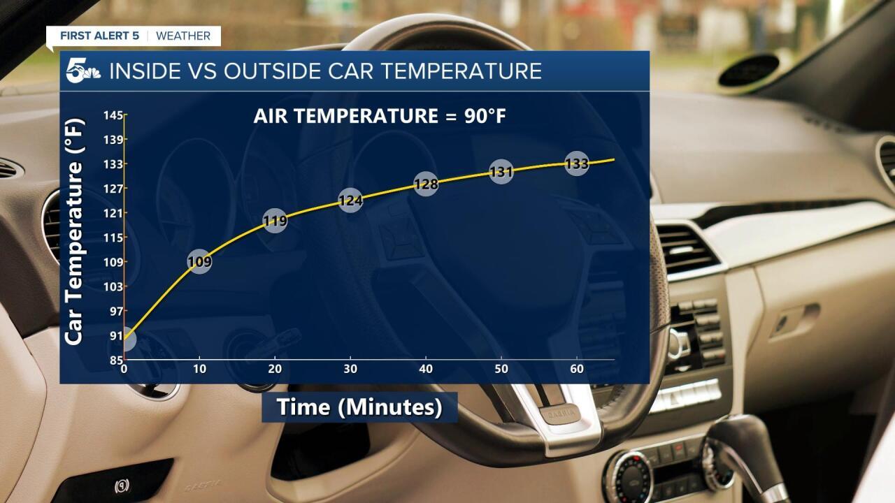 Hot car temperature graph