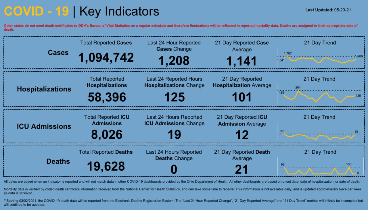 Dashboard _ Key Indicators (1).png