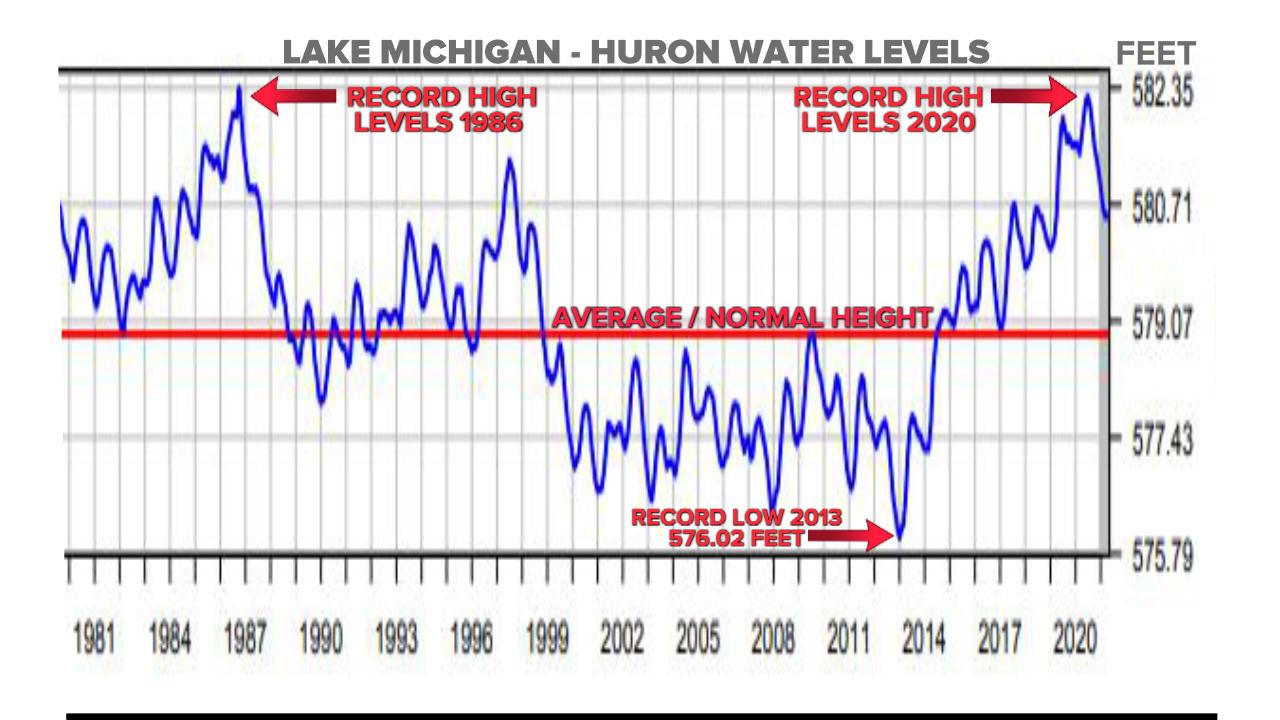 KC Lake Michigan Levels.jpeg
