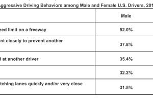 AAA survey data on driving behaviors
