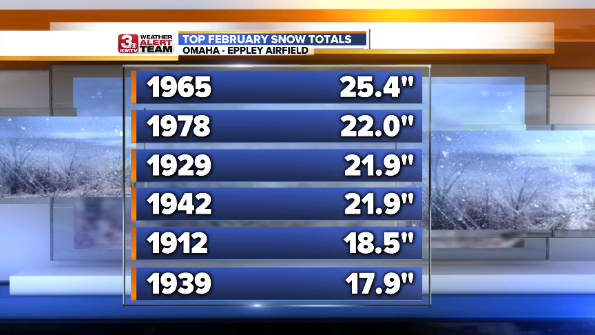 February Top Snows.png