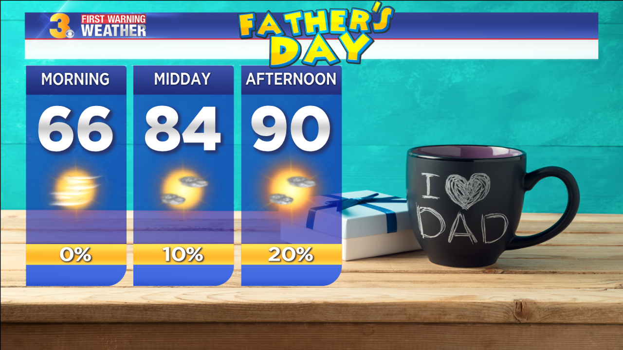 First Warning Forecast: Tracking highs near 90 for Father's Day