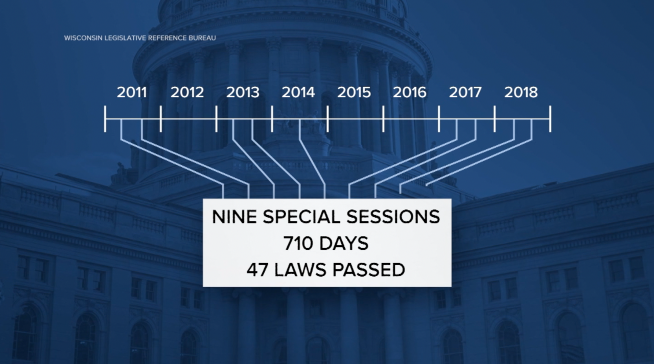 Timeline of Special Sessions between 2011 and 2018