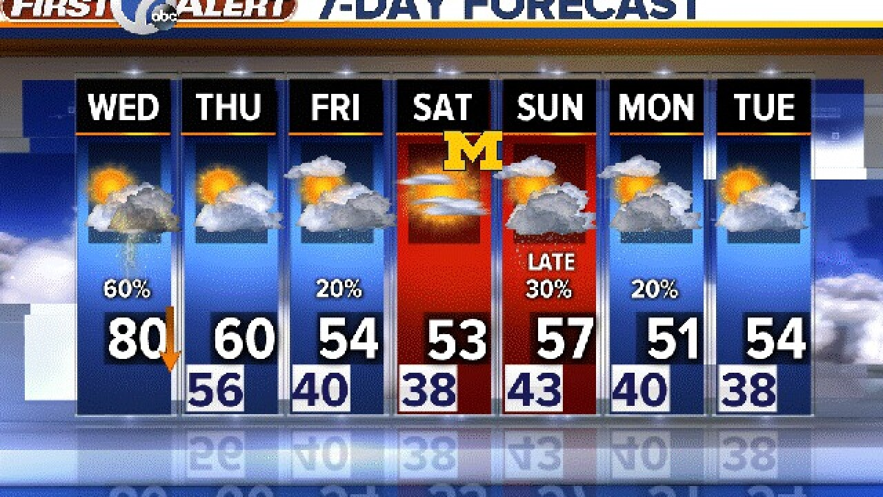 Say goodbye to warm weather: Temps falling to 30s this weekend in metro Detroit