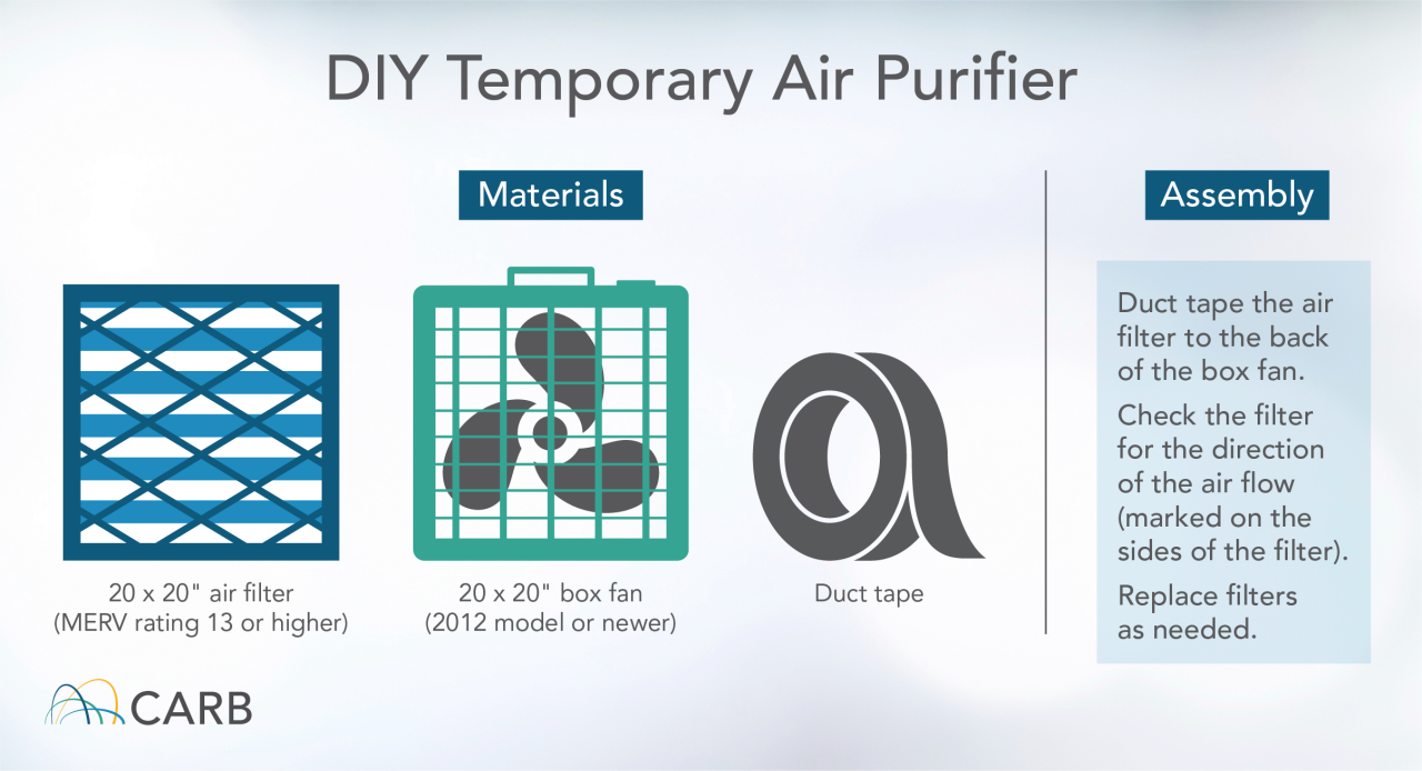 DIY Temporary Air Purifier