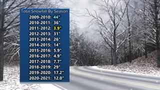 Winter Season Snowfall Totals