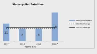 2020 CO motorcycle accident stats