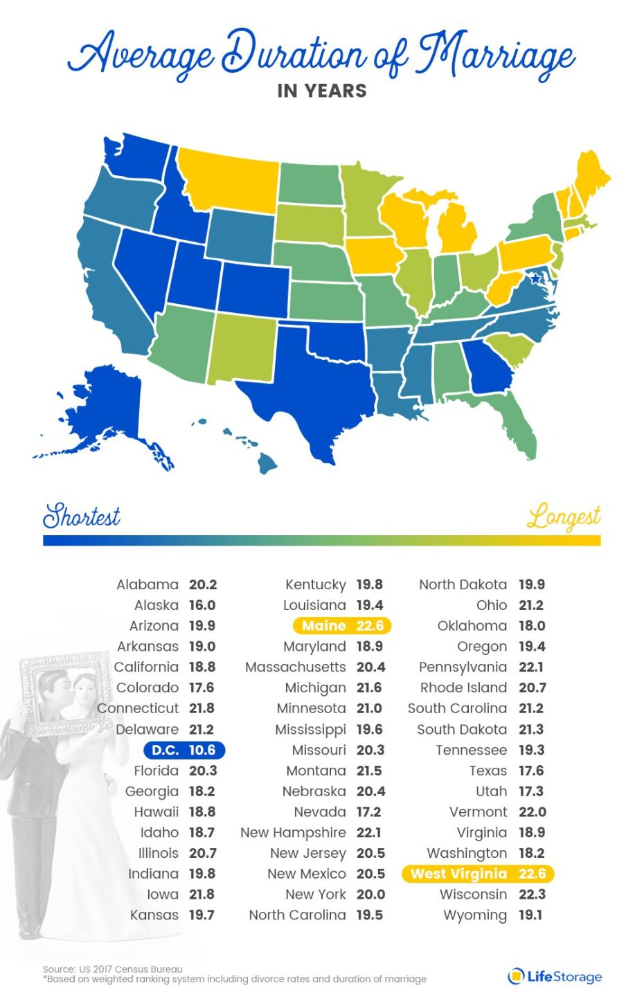 1Life-Storage-US-Marriage-Average-Duration-Years-By-State.jpg