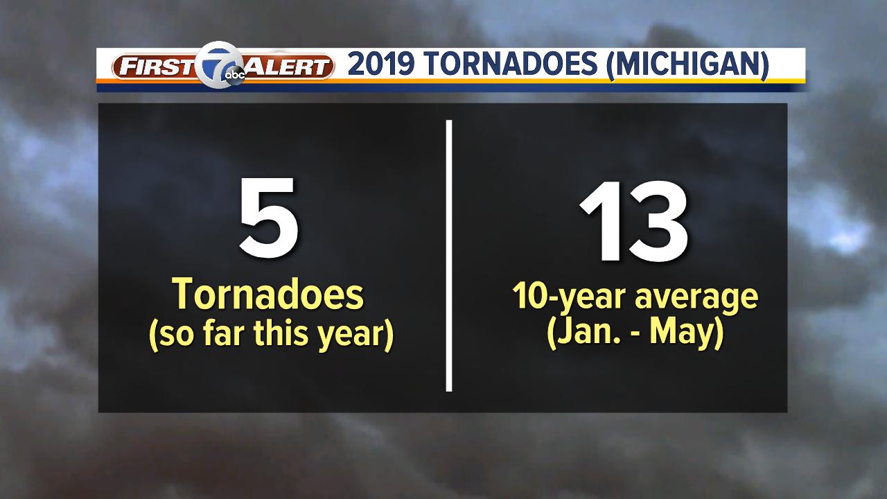 Tornadoes Michigan