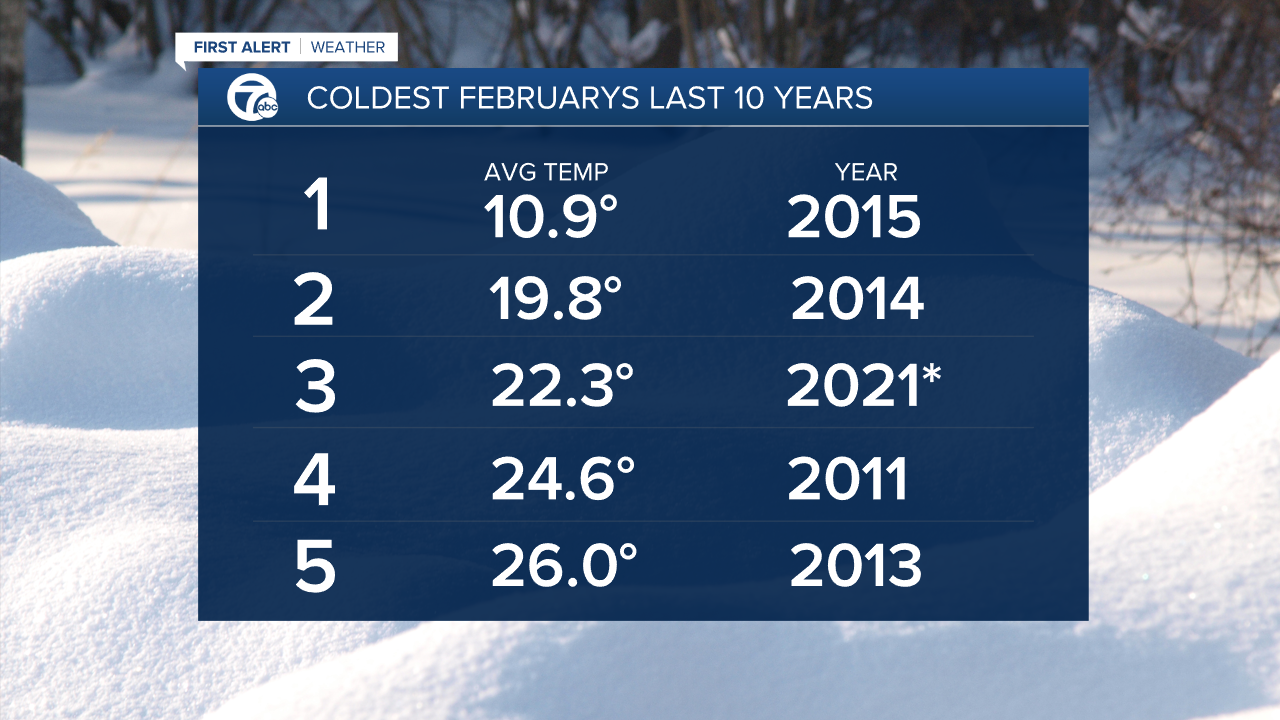 Top5 - coldest Februarys(1).png