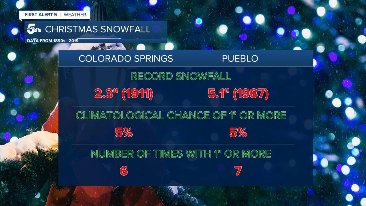 Average Christmas Snowfall