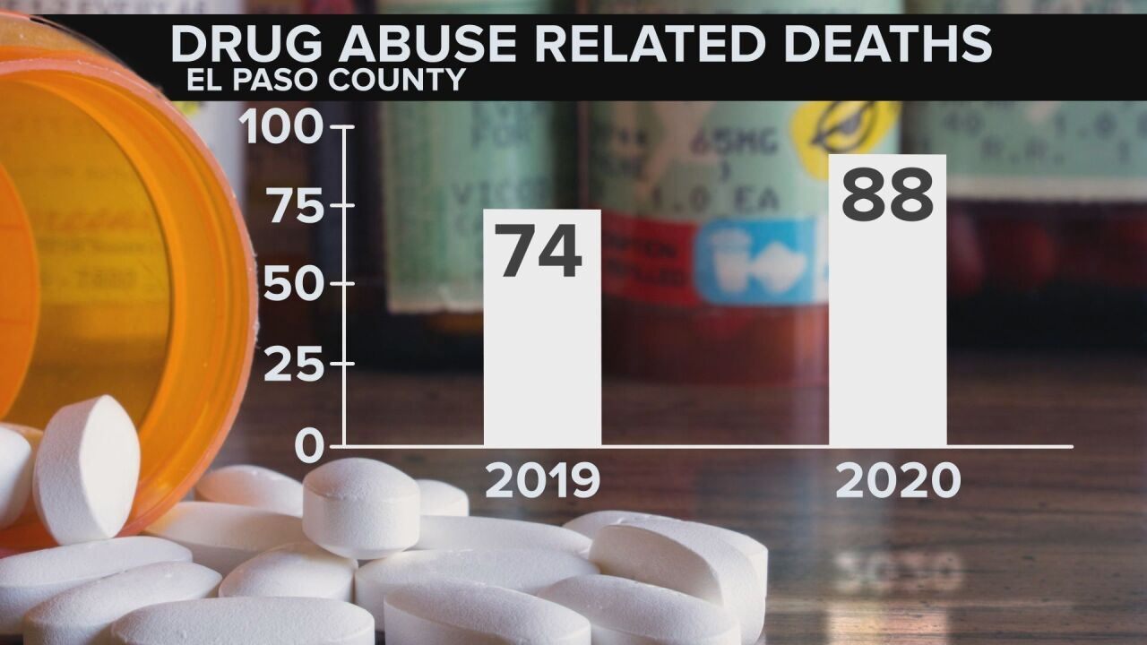 Drug abuse related deaths, YTD as of June
