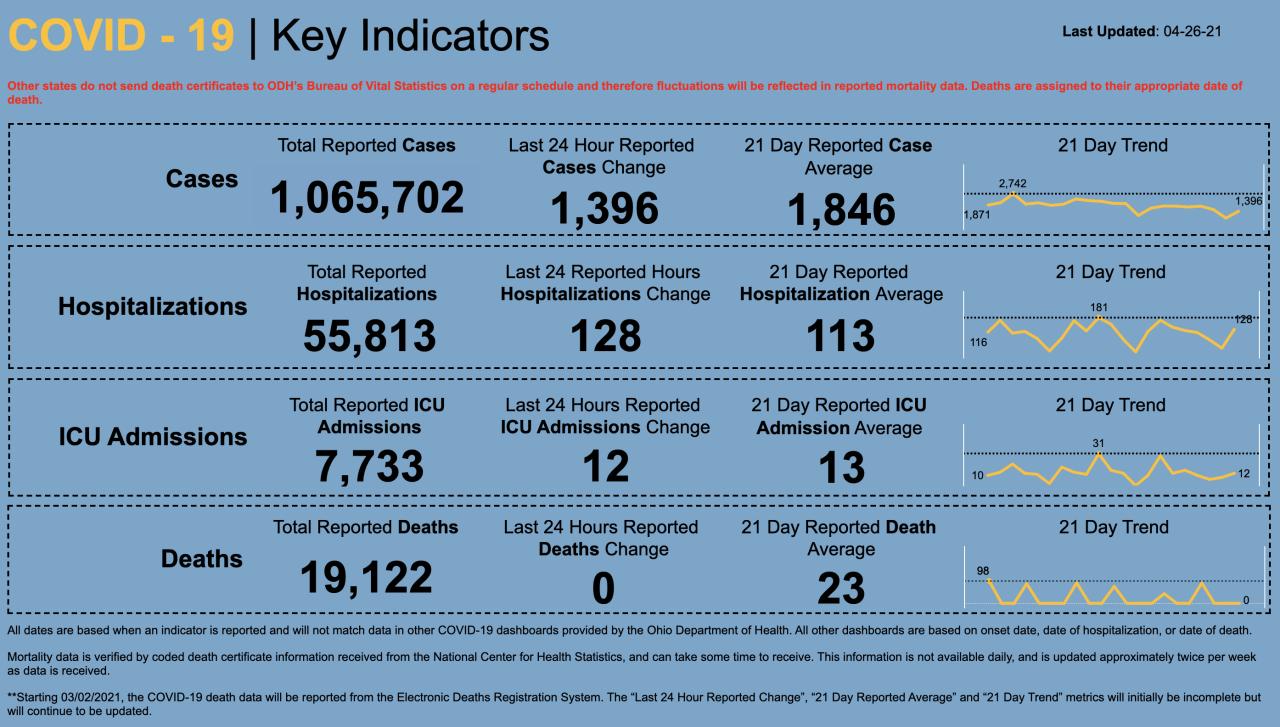 4/26/21 CV key indicators