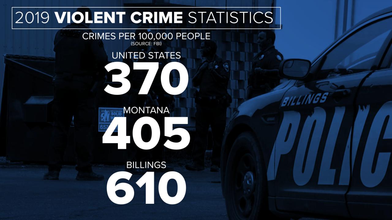 Violent crime rate stats