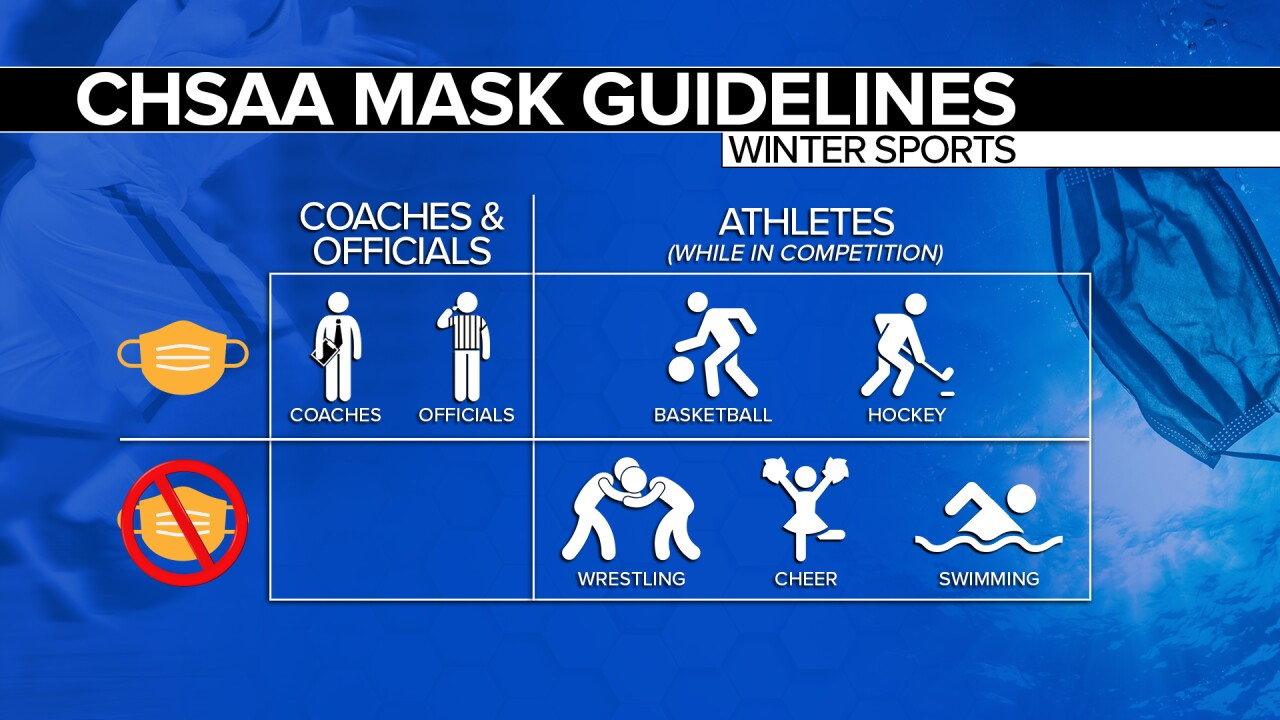 Masketball: The reason behind face coverings for CHSAA high school basketball & hockey