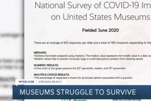 Future for many museums around U.S. uncertain due to pandemic, survey shows