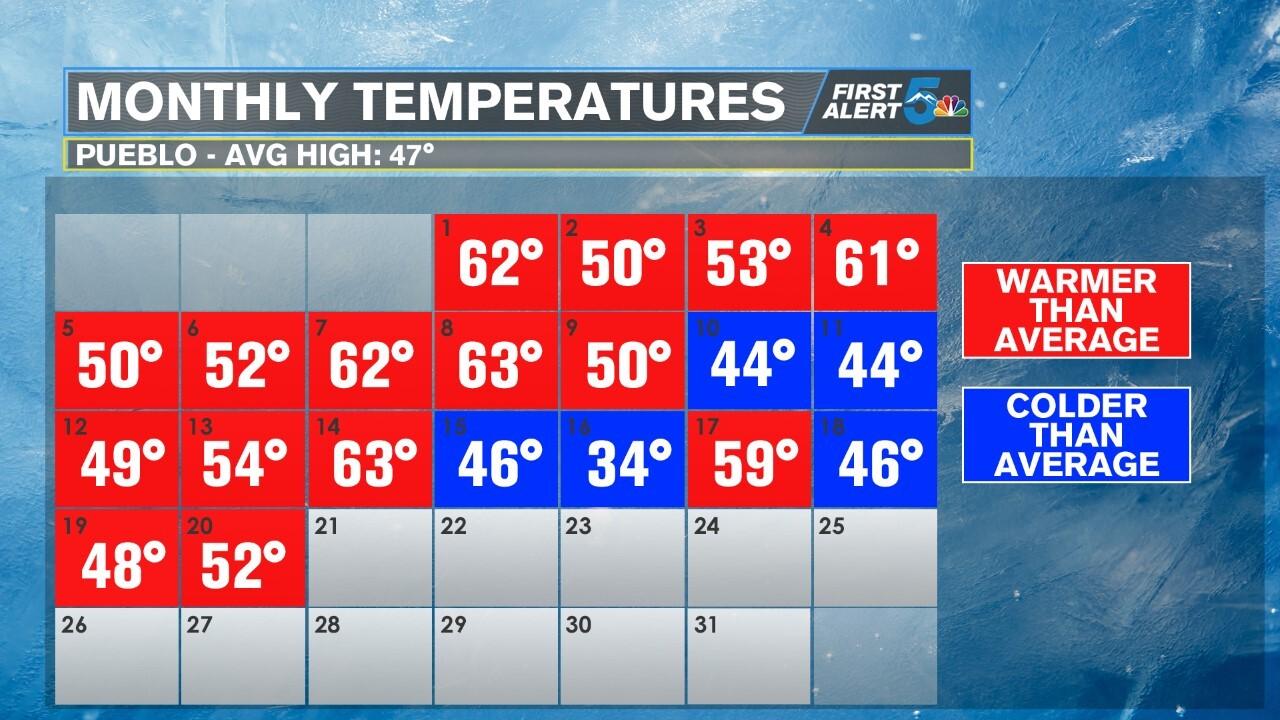 January temperatures in Pueblo