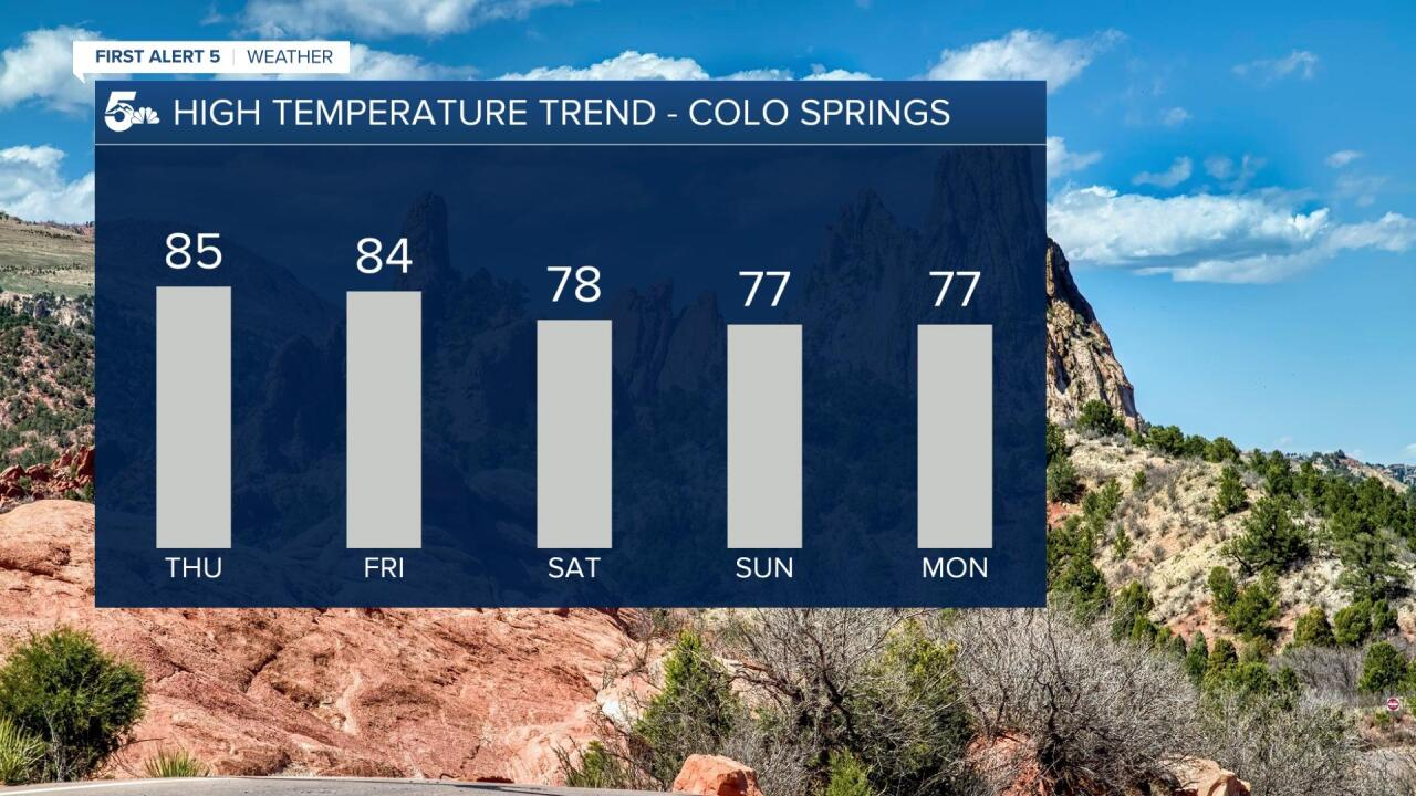 Colorado Springs 5 Day Outlook