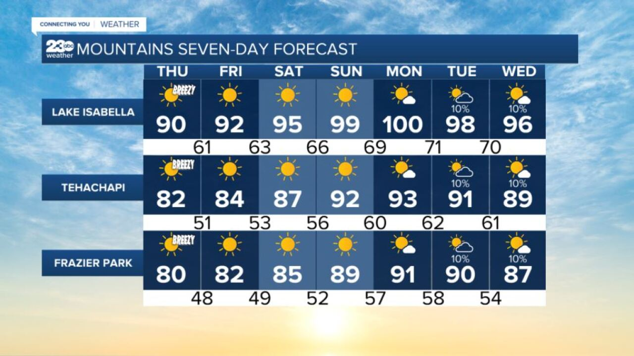 Mountains 7-day forecasts 9/2/2021