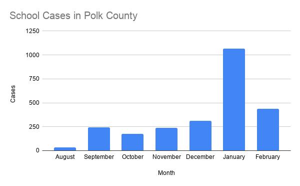 School Cases in Polk County.png