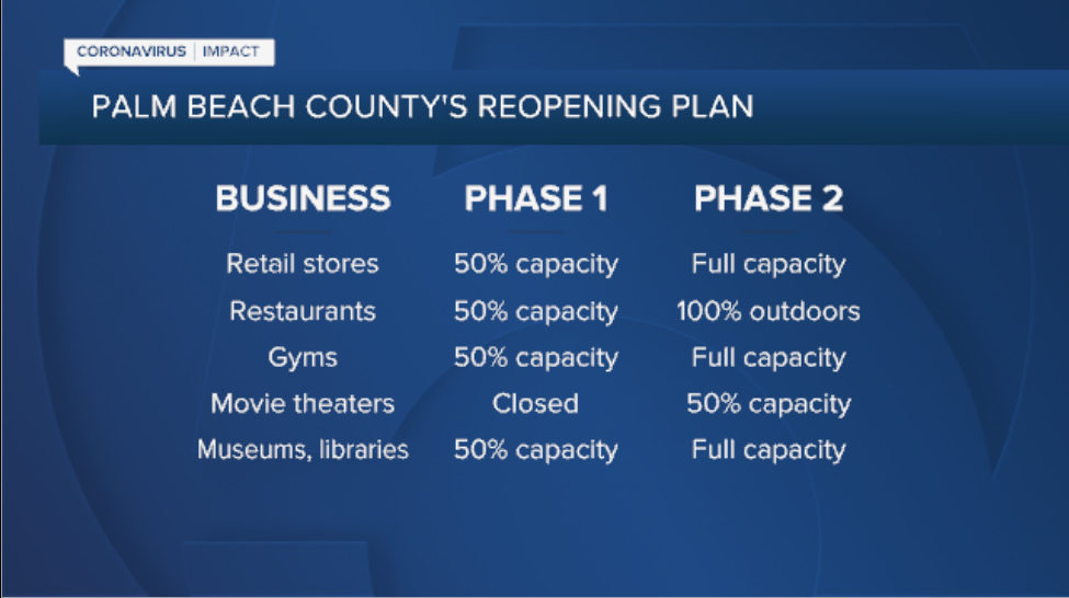 Palm Beach County's Reopening Plan Phase 1 to Phase 2 fullscreen graphic