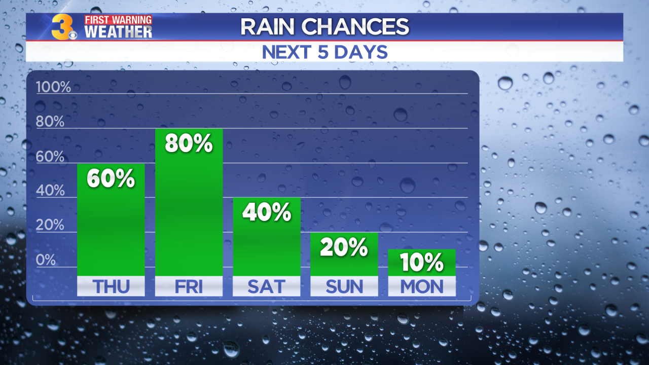 Rain chances into the weekend