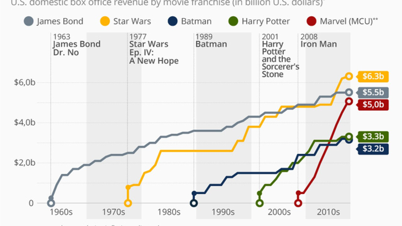 Box office revenue: The biggest US movie franchises