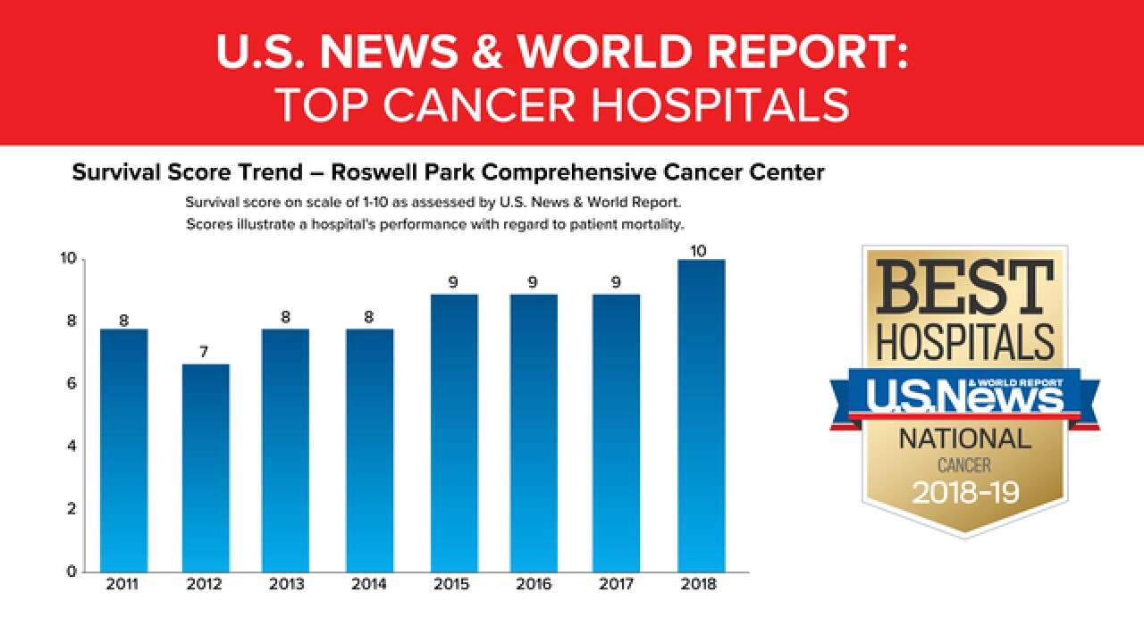 Roswell ranked among best cancer treatment hospi