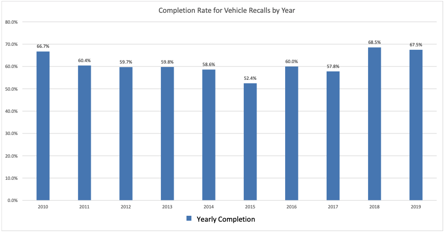 Completion Rate for Vehicles Recalls by Year
