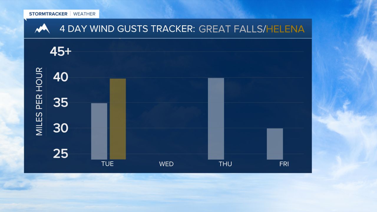 Great Falls and Helena AM 4 DAY WIND GUSTS.png