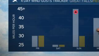 Windy conditions move in to stay for the weekend
