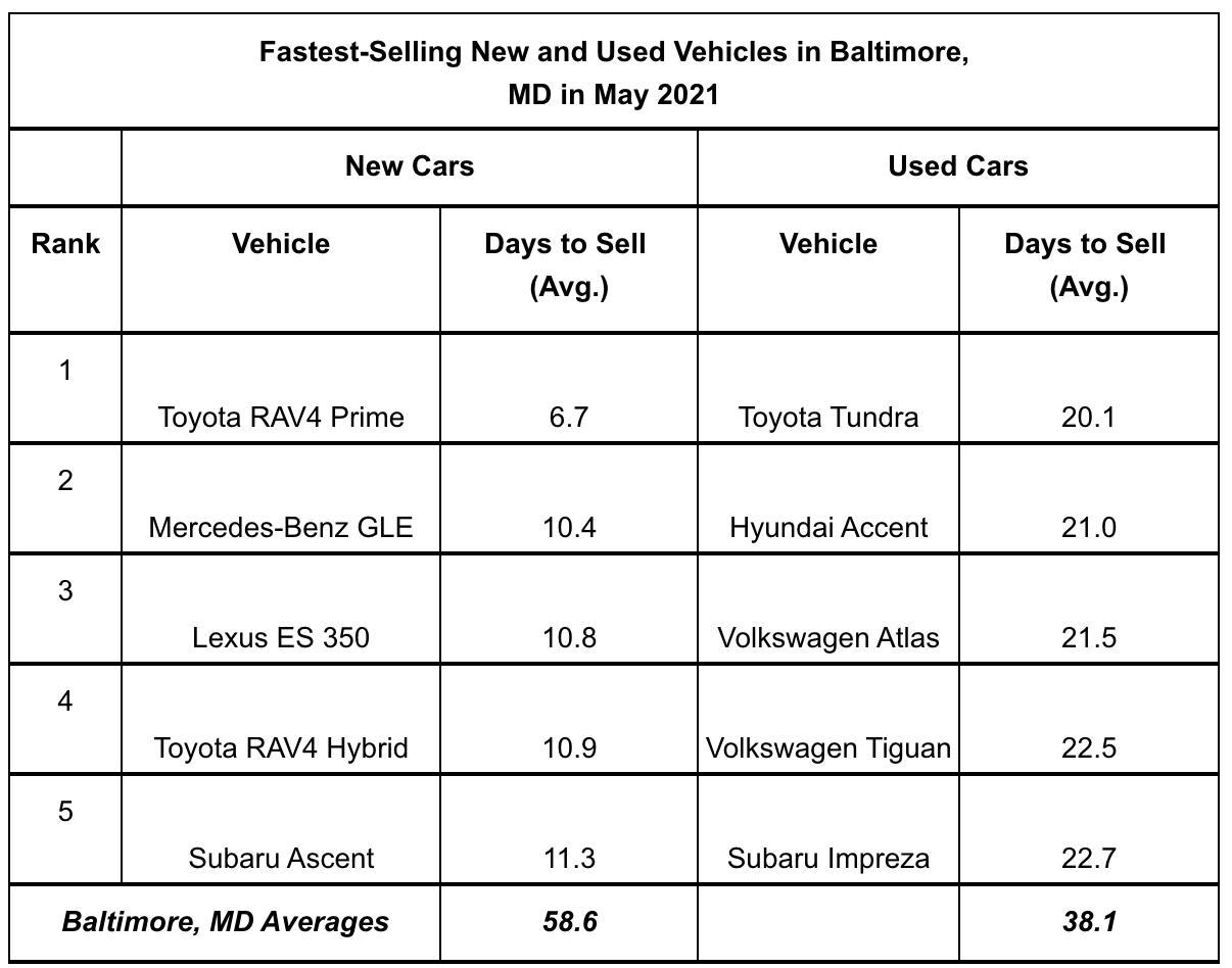 iSeeCars May 2021 study