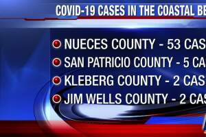 Nueces County confirmed COVID-19 cases rises to 53
