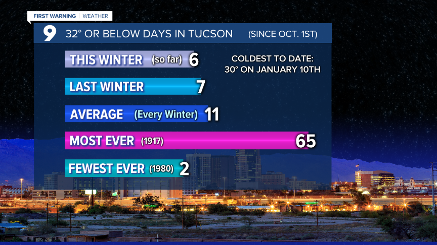 Cuy 32 Degree Days in Tucson.png