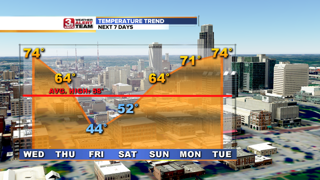 Temperature Trend 7 Days AM.png