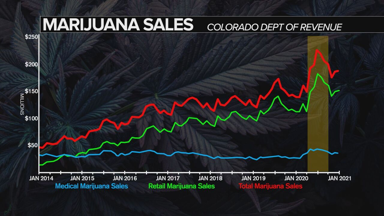 Colorado Department of Revenue recreational marijuana sales